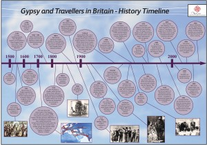 Gypsy & Travellers in Britain - History Timeline