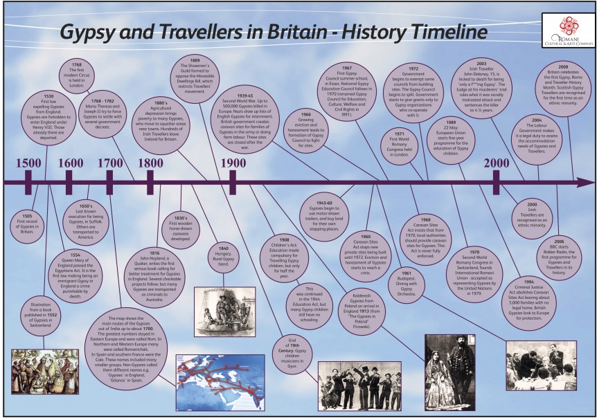 GYPSY & TRAVELLERS IN BRITAIN – HISTORY TIMELINE | Romani